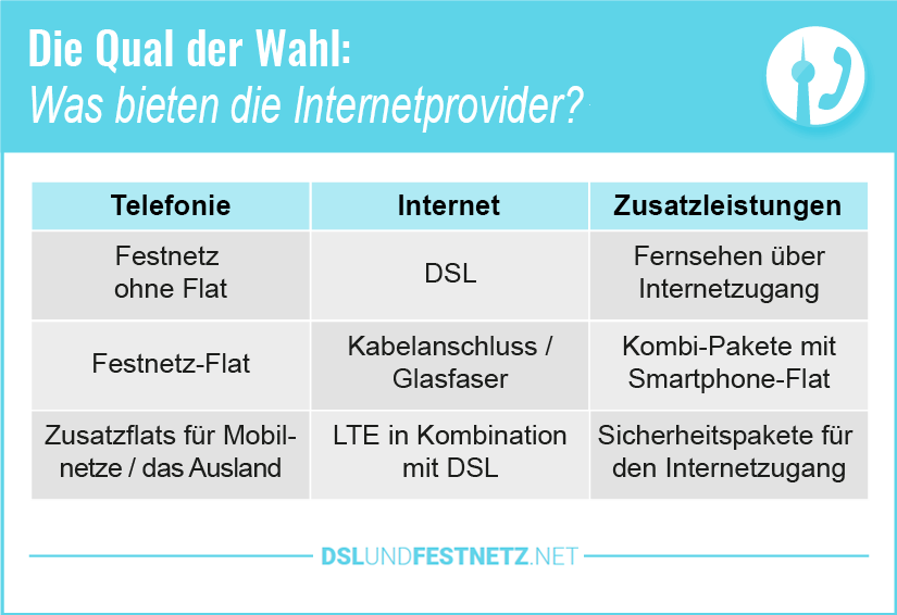 DSL Provider Leistungsangebot